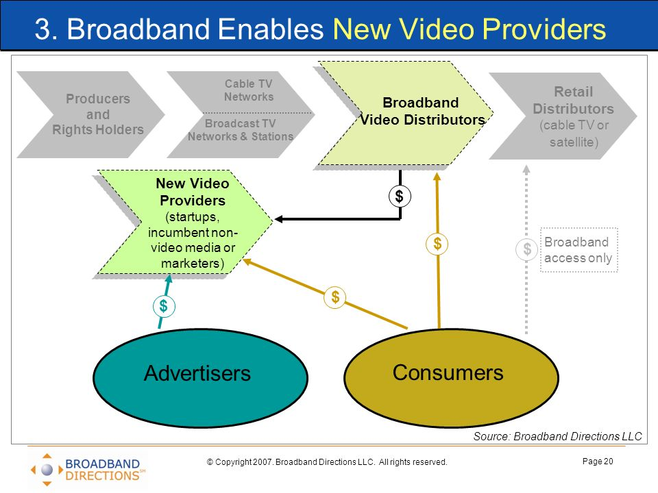 © Copyright 2007. Broadband Directions LLC. All rights reserved. Page 20 3. Broadband Enables New Video Providers Source: Broadband Directions LLC New