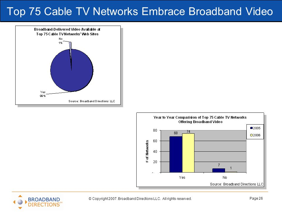 © Copyright 2007. Broadband Directions LLC. All rights reserved. Page 26 Top 75 Cable TV Networks Embrace Broadband Video