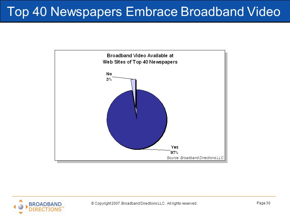 © Copyright 2007. Broadband Directions LLC. All rights reserved. Page 30 Top 40 Newspapers Embrace Broadband Video Source: Broadband Directions LLC