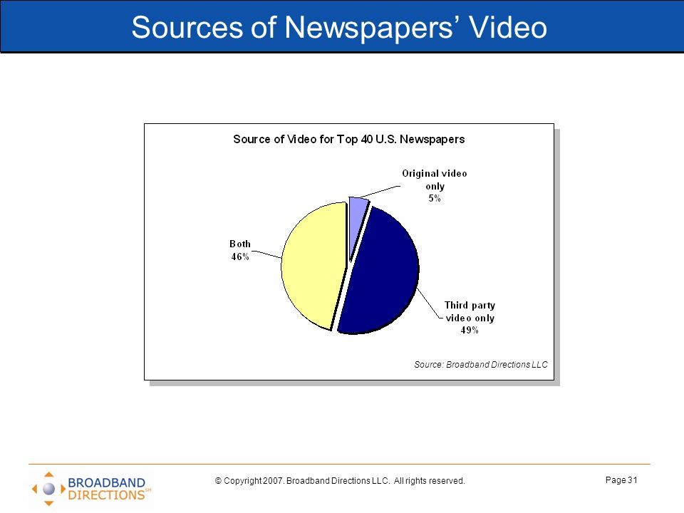 © Copyright 2007. Broadband Directions LLC. All rights reserved. Page 31 Sources of Newspapers Video Source: Broadband Directions LLC