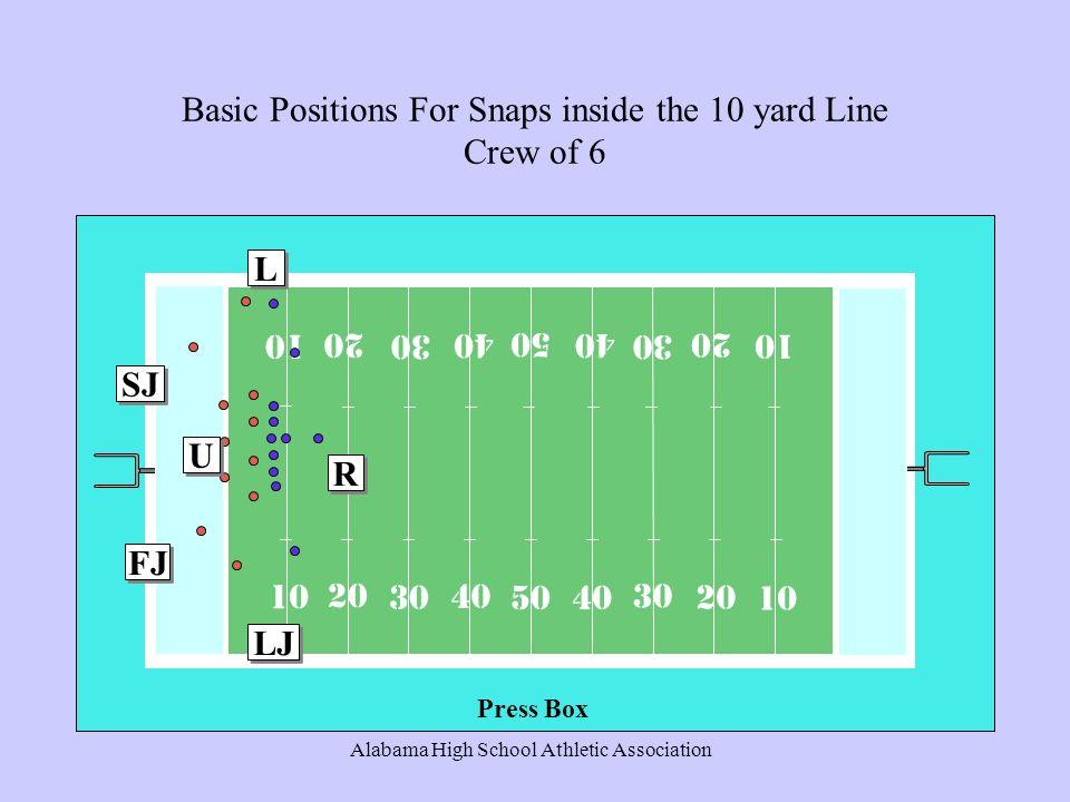 Alabama High School Athletic Association Basic Positions For Snaps inside the 10 yard Line Crew of 6 10 20 30 40 50 R R LJ L L U U FJ SJ Press Box