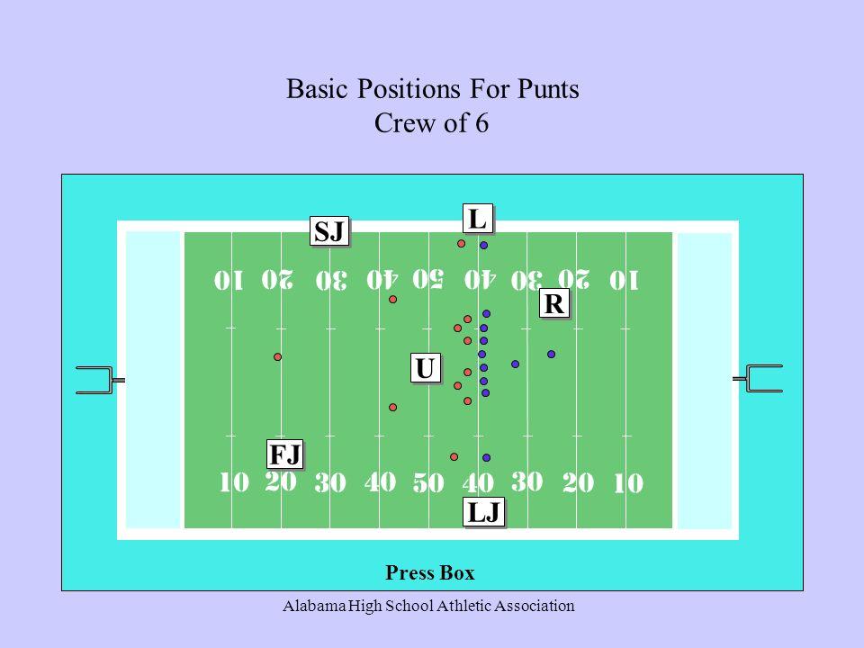 Alabama High School Athletic Association Basic Positions For Punts Crew of 6 10 20 30 40 50 R R LJ L L U U FJ SJ Press Box