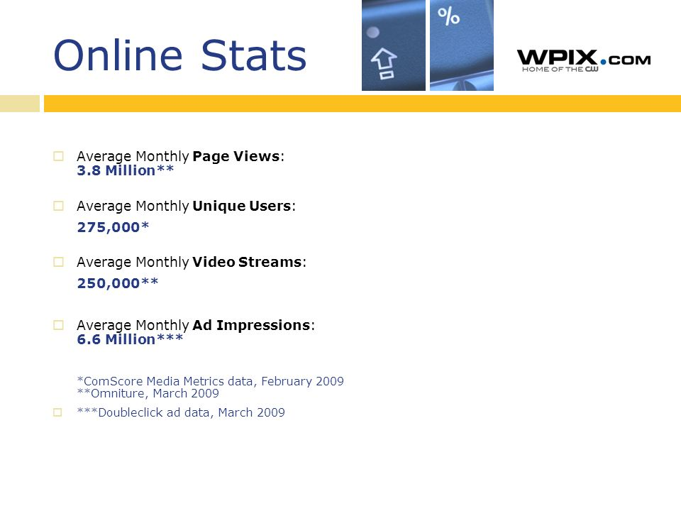 Online Stats Average Monthly Page Views: 3.8 Million** Average Monthly Unique Users: 275,000* Average Monthly Video Streams: 250,000** Average Monthly Ad Impressions: 6.6 Million*** *ComScore Media Metrics data, February 2009 **Omniture, March 2009 ***Doubleclick ad data, March 2009