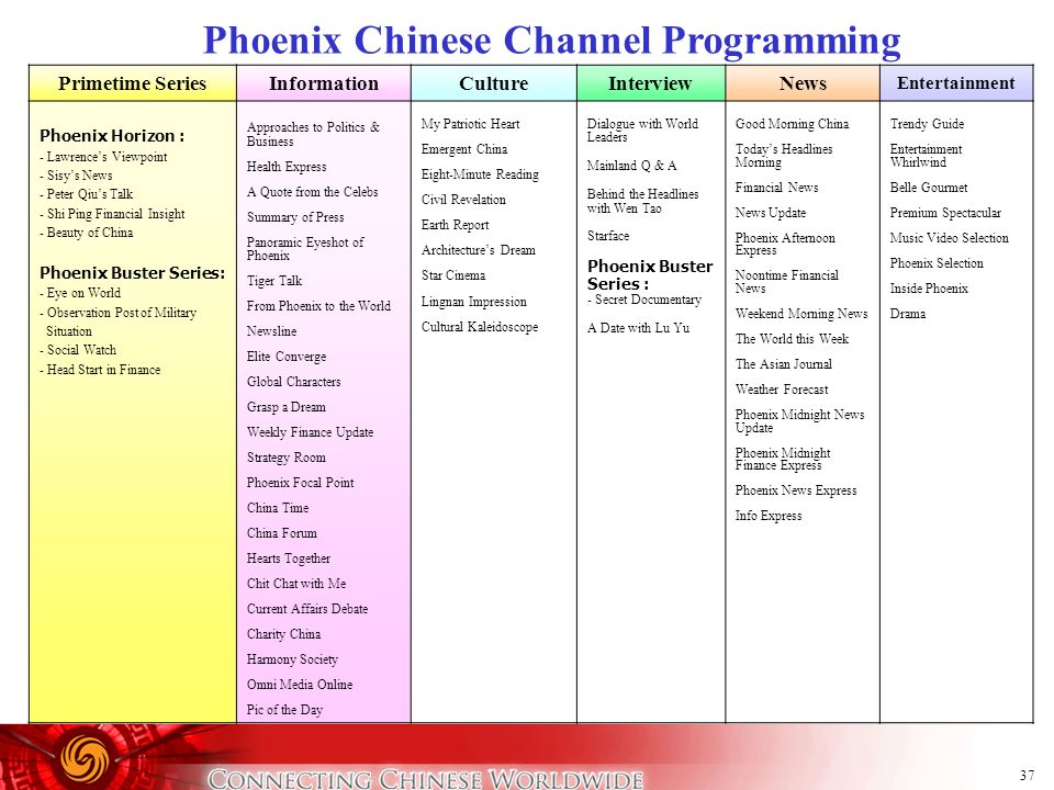 37 Phoenix Chinese Channel Programming Primetime SeriesInformationCultureInterviewNews Entertainment Phoenix Horizon : - Lawrences Viewpoint - Sisys N