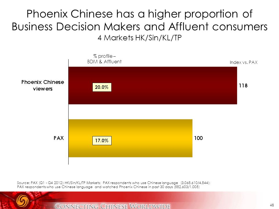 48 Phoenix Chinese has a higher proportion of Business Decision Makers and Affluent consumers 4 Markets HK/Sin/KL/TP % profile – BDM & Affluent Index