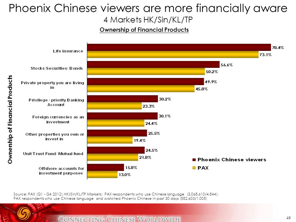 49 Phoenix Chinese viewers are more financially aware 4 Markets HK/Sin/KL/TP Ownership of Financial Products Source: PAX (Q1 - Q4 2012); HK/Sin/KL/TP