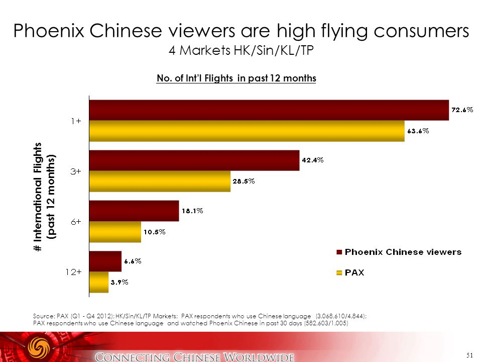 51 Phoenix Chinese viewers are high flying consumers 4 Markets HK/Sin/KL/TP # International Flights (past 12 months) Source: PAX (Q1 - Q4 2012); HK/Si