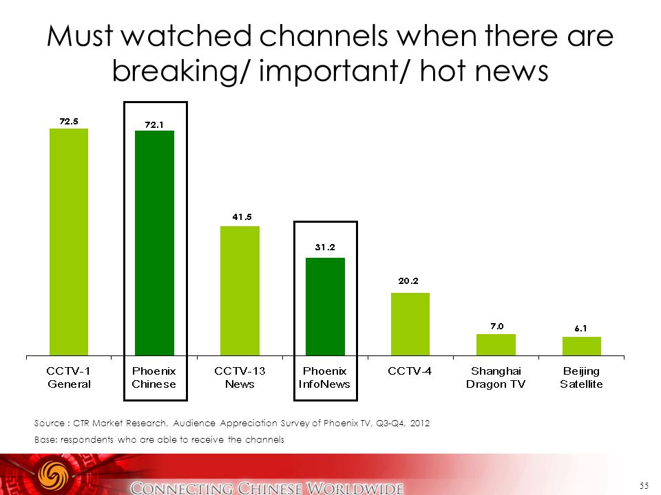 55 Must watched channels when there are breaking/ important/ hot news Source : CTR Market Research, Audience Appreciation Survey of Phoenix TV, Q3-Q4,