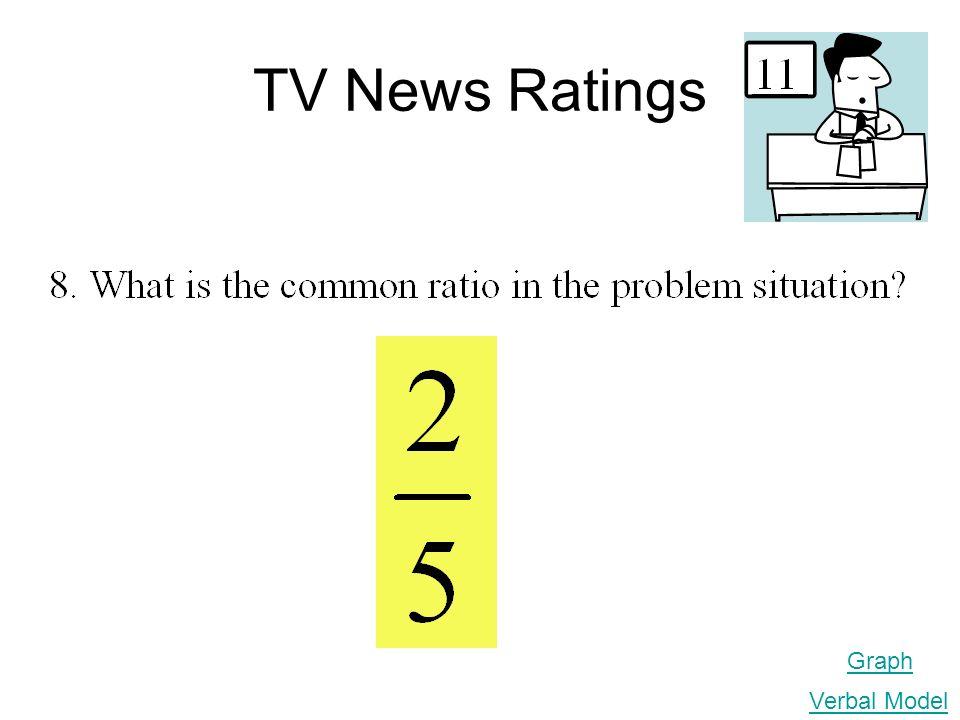 TV News Ratings Graph Verbal Model