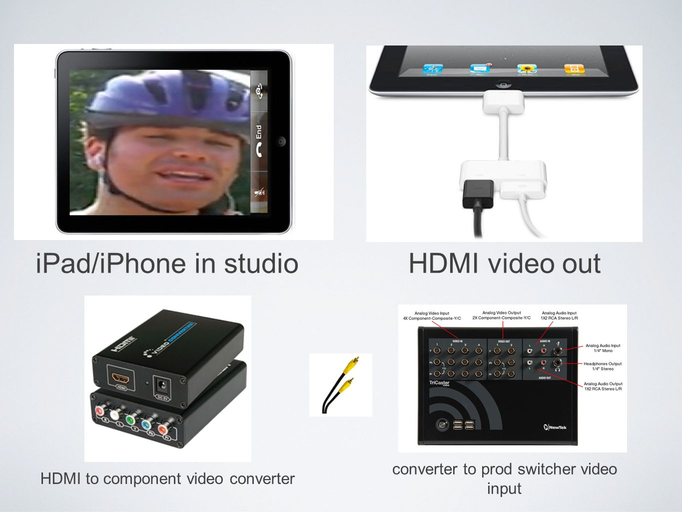 iPad/iPhone in studioHDMI video out HDMI to component video converter converter to prod switcher video input