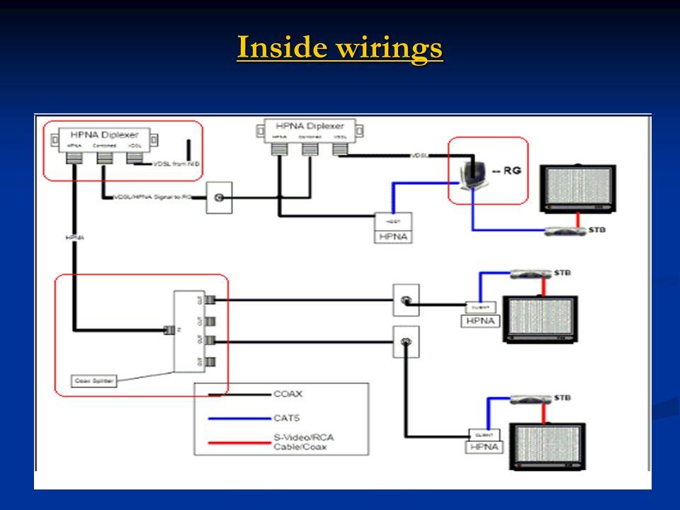 Inside wirings Inside wirings