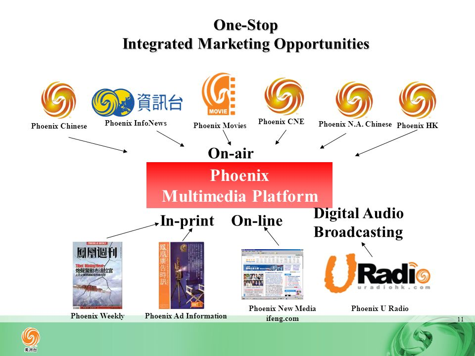 11 One-Stop Integrated Marketing Opportunities Phoenix Weekly Phoenix Multimedia Platform Phoenix New Media ifeng.com Phoenix Chinese Phoenix Ad Information On-air In-printOn-line Phoenix InfoNews Phoenix Movies Phoenix N.A.