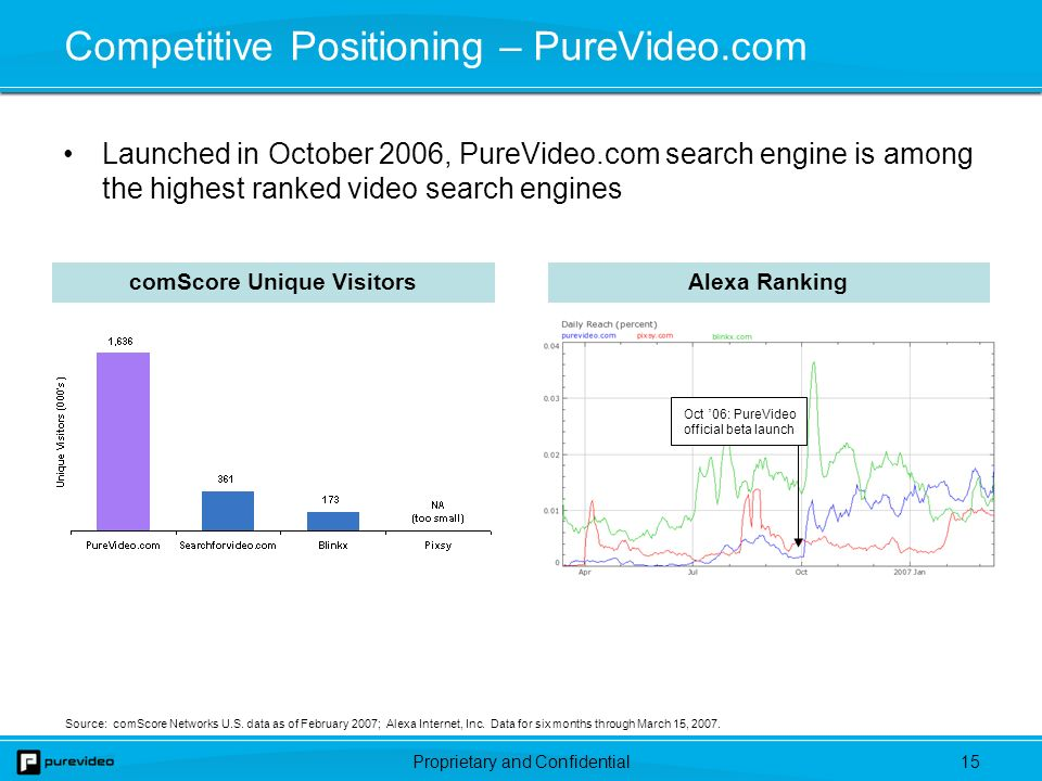Proprietary and Confidential14 GrindTV has quickly become a recognizable action sports brand that is the online market leader among targeted competitors comScore Unique VisitorsAlexa Ranking Source: comScore Networks U.S.
