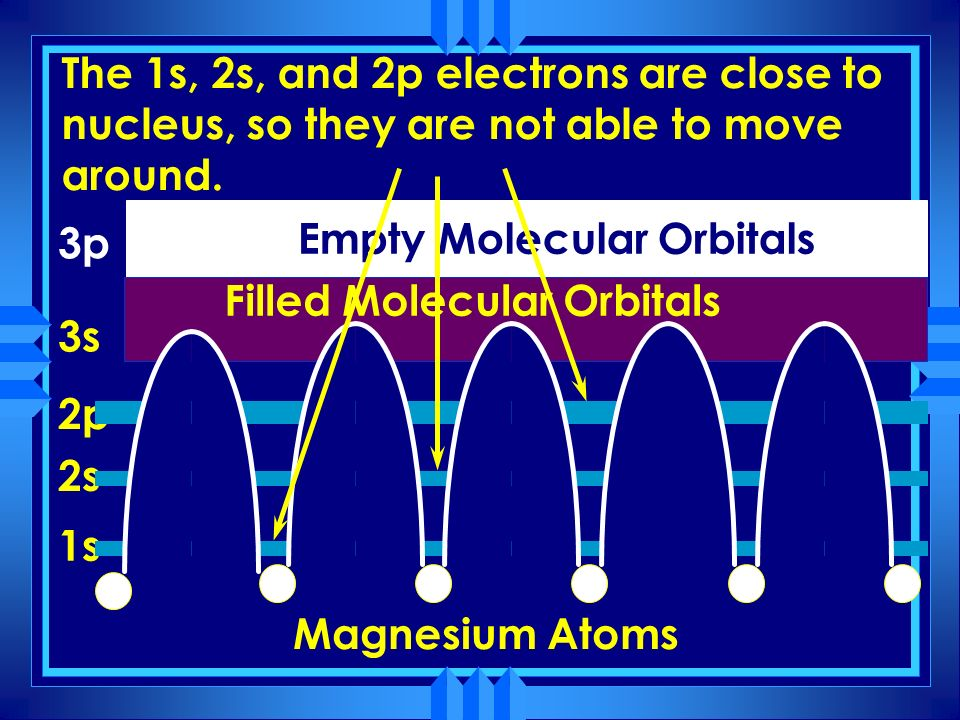 Metallic bonding 1s 2s 2p 3s 3p Filled Molecular Orbitals Empty Molecular Orbitals Magnesium Atoms