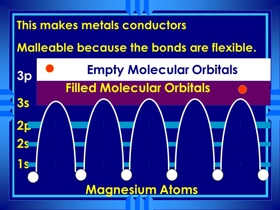 Filled Molecular Orbitals Empty Molecular Orbitals 1s 2s 2p 3s 3p Magnesium Atoms Electrons in these energy levels can travel freely throughout the cr