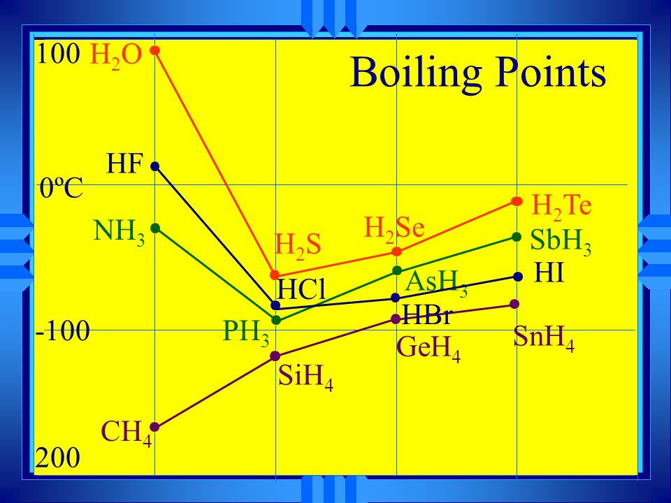 Solid Liquid Gas u This is the phase diagram for water.
