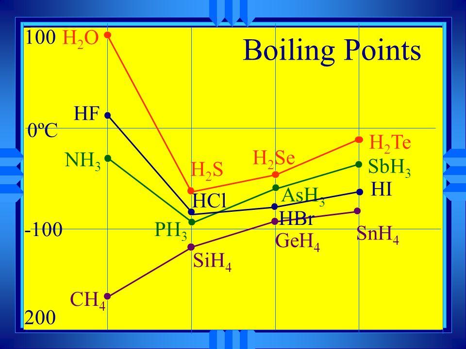 Water is special H O H - u Each molecule has two polar O-H bonds.