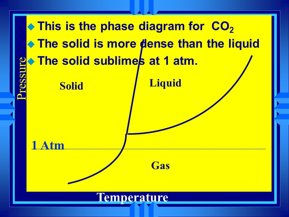 Solid Liquid Gas u This is the phase diagram for water. u The density of liquid water is higher than solid water. Temperature Pressure