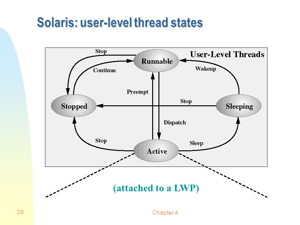 Chapter 4 29 Solaris: user-level thread states (attached to a LWP)