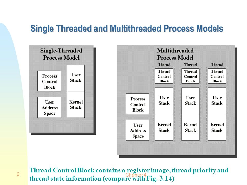 Chapter 4 8 Single Threaded and Multithreaded Process Models Thread Control Block contains a register image, thread priority and thread state informat