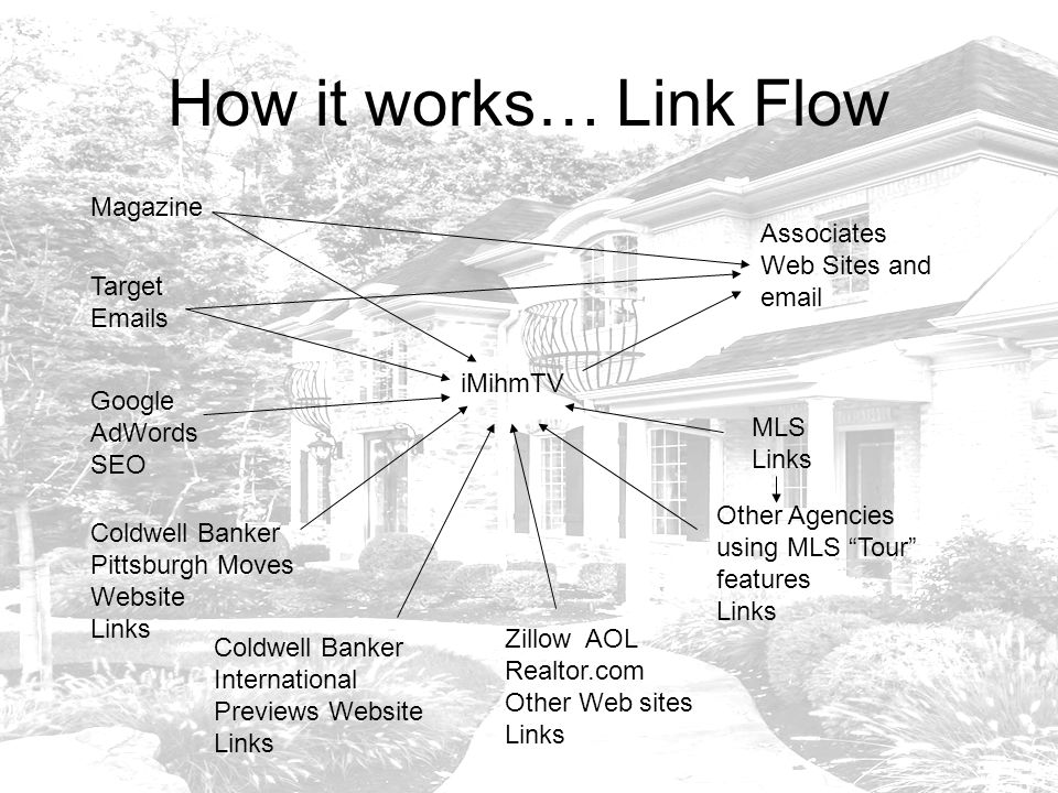 How it works… Link Flow Magazine Target Emails Google AdWords SEO Coldwell Banker Pittsburgh Moves Website Links Coldwell Banker International Previews Website Links Associates Web Sites and email iMihmTV Zillow AOL Realtor.com Other Web sites Links MLS Links Other Agencies using MLS Tour features Links