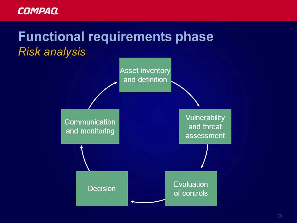20 Functional requirements phase Risk analysis Asset inventory and definition Evaluation of controls Decision Vulnerability and threat assessment Comm