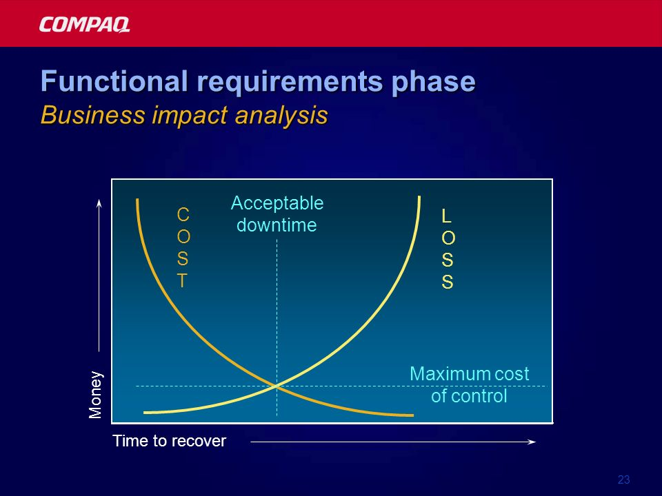 23 Time to recover COSTCOST LOSSLOSS Maximum cost of control Acceptable downtime Money Functional requirements phase Business impact analysis