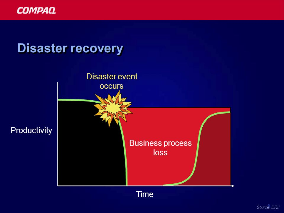 5 Disaster recovery 1112.7 Business process loss Productivity Disaster event occurs Time Source: DRII
