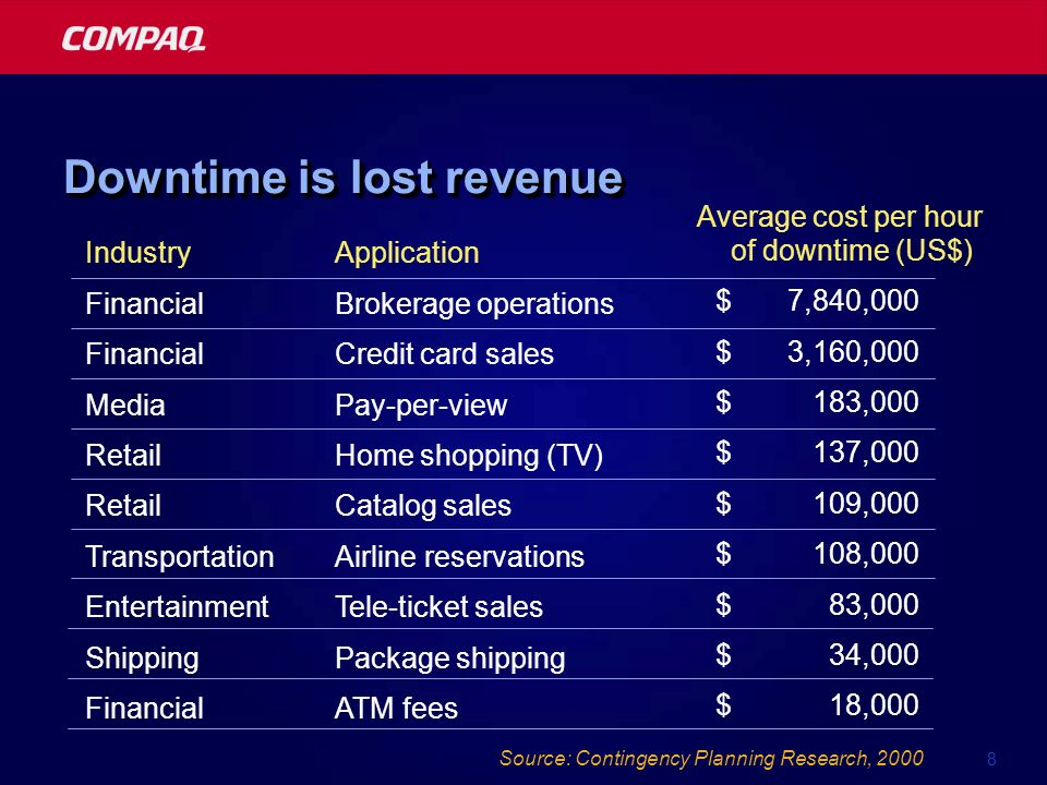 8 Source: Contingency Planning Research, 2000 Downtime is lost revenue Industry Financial Media Retail Transportation Entertainment Shipping Financial Application Brokerage operations Credit card sales Pay-per-view Home shopping (TV) Catalog sales Airline reservations Tele-ticket sales Package shipping ATM fees Average cost per hour of downtime (US$) $7,840,000 $3,160,000 $183,000 $137,000 $109,000 $108,000 $83,000 $34,000 $18,000