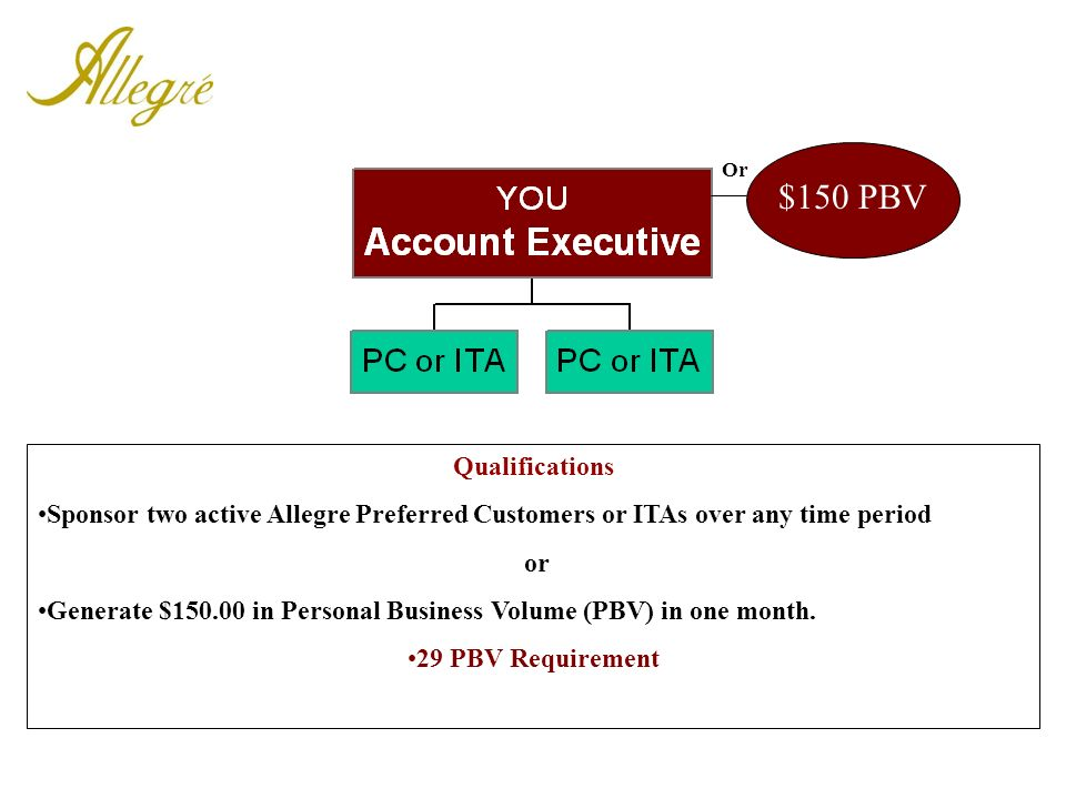 Qualifications Sponsor two active Allegre Preferred Customers or ITAs over any time period or Generate $150.00 in Personal Business Volume (PBV) in on