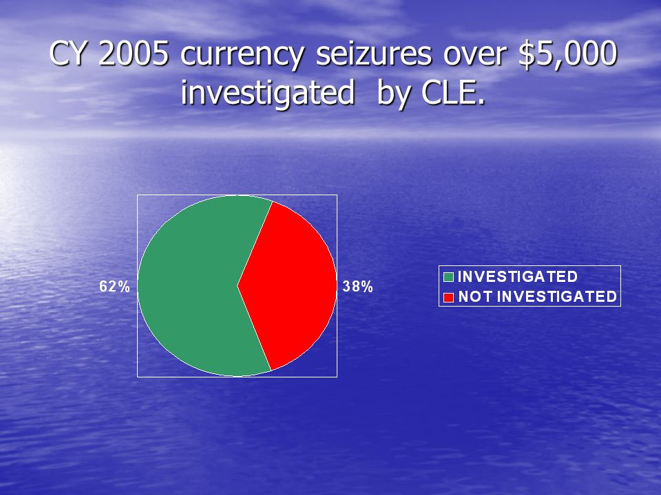 CY 2005 currency seizures over $5,000 investigated by CLE.