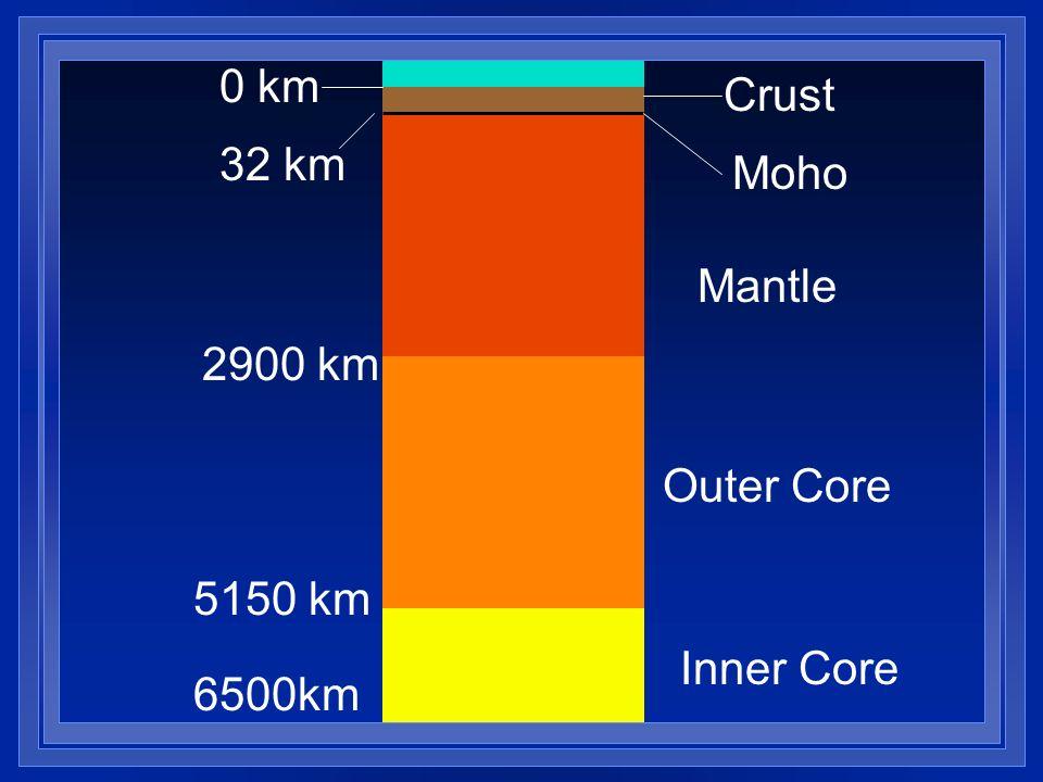 Inner Core Outer Core Mantle Moho Crust 6500km 5150 km 2900 km 32 km 0 km