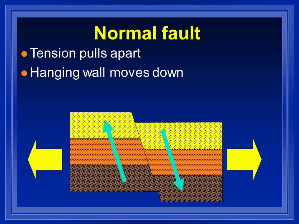 Normal fault l Tension pulls apart l Hanging wall moves down