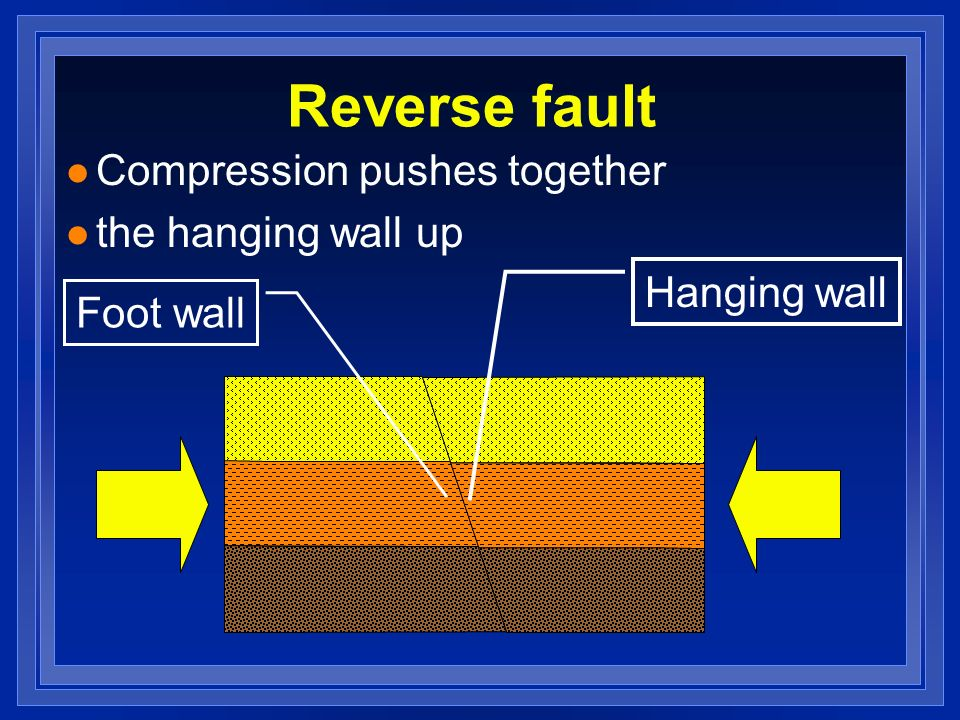 Reverse fault l Compression pushes together l the hanging wall up Hanging wall Foot wall