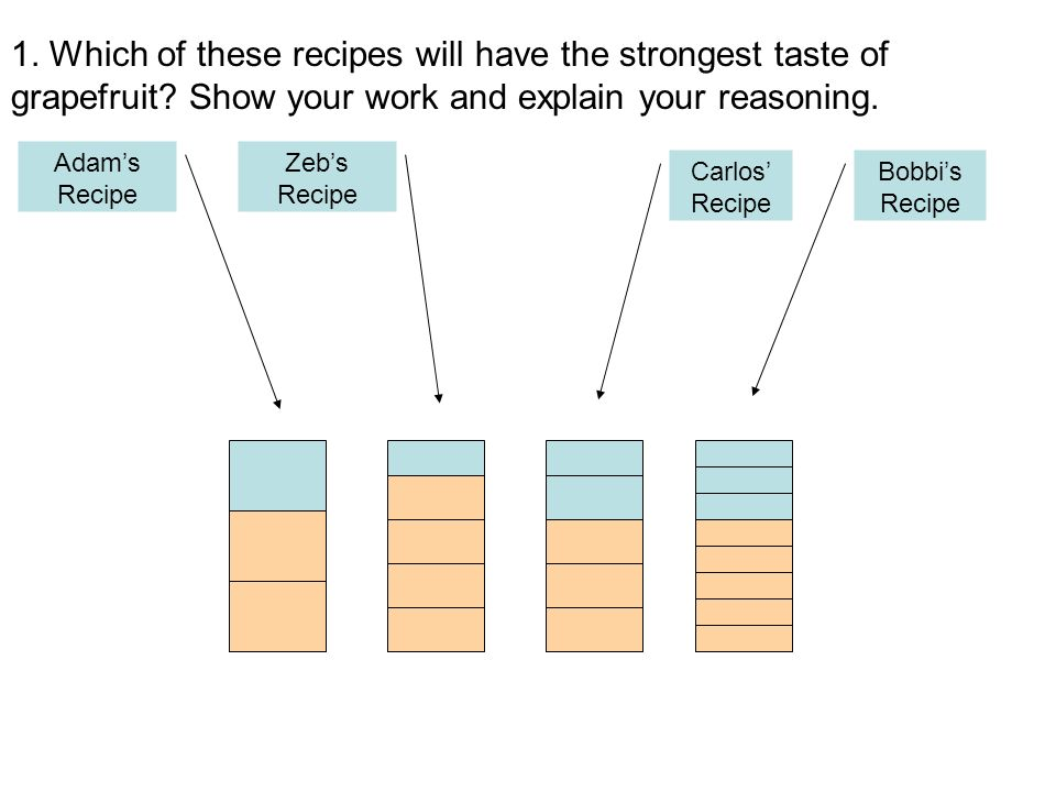 1. Which of these recipes will have the strongest taste of grapefruit? Show your work and explain your reasoning. Adams Recipe Zebs Recipe Carlos Reci
