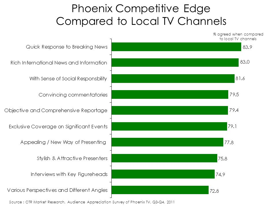 Phoenix Competitive Edge Compared to Local TV Channels % agreed when compared to local TV channels Source : CTR Market Research, Audience Appreciation Survey of Phoenix TV, Q3-Q4, 2011