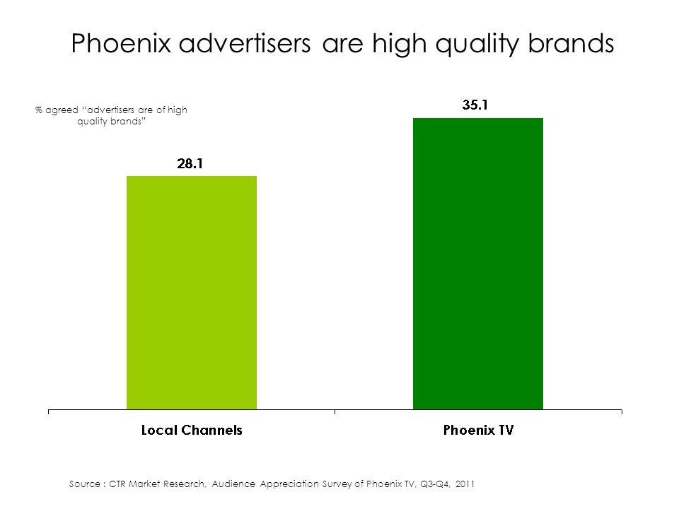 Phoenix advertisers are high quality brands % agreed advertisers are of high quality brands Source : CTR Market Research, Audience Appreciation Survey of Phoenix TV, Q3-Q4, 2011