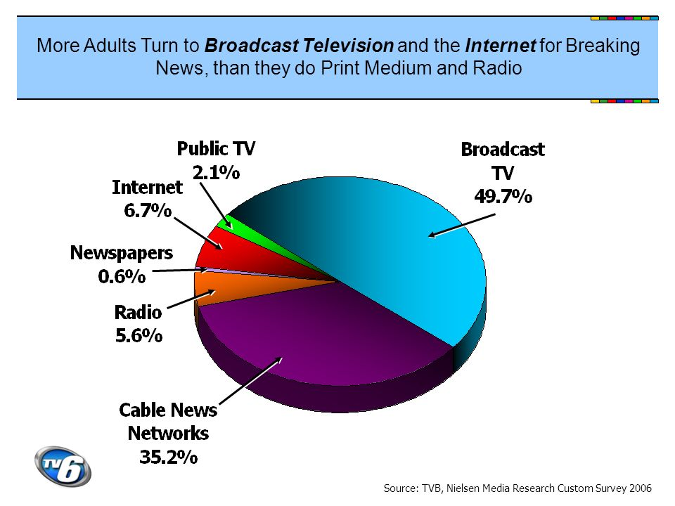 More Adults Turn to Broadcast Television and the Internet for Breaking News, than they do Print Medium and Radio Source: TVB, Nielsen Media Research C