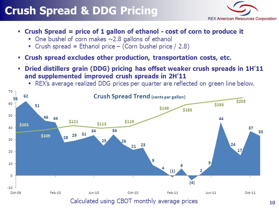 Crush Spread & DDG Pricing Crush Spread = price of 1 gallon of ethanol - cost of corn to produce it One bushel of corn makes ~2.8 gallons of ethanol C