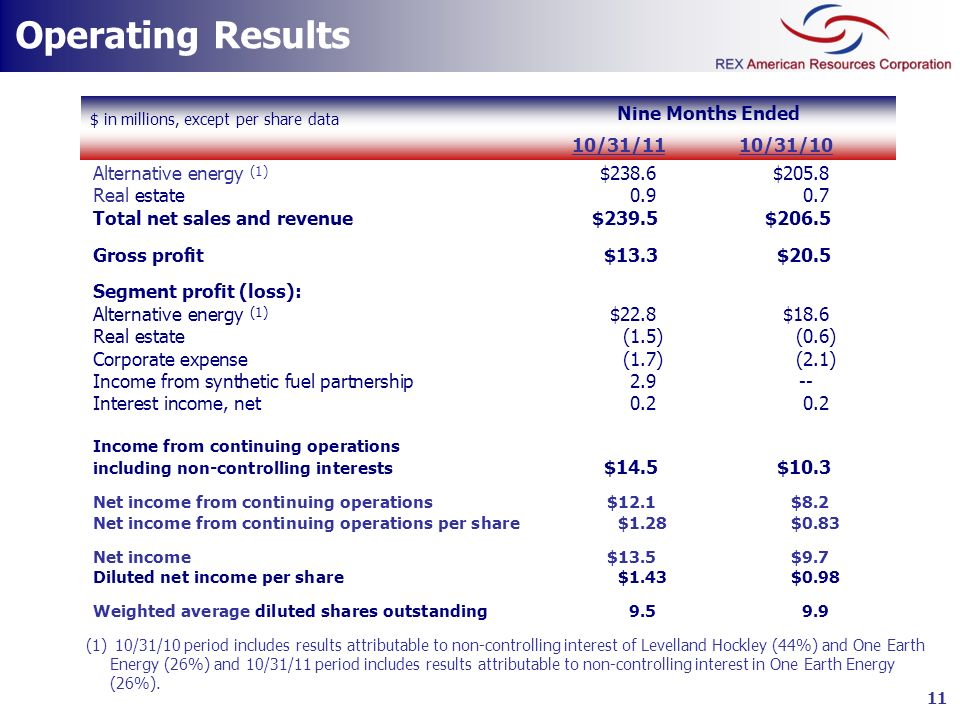 Operating Results Nine Months Ended $ in millions, except per share data Net sales and revenue: Alternative energy (1) $238.6$205.8 Real estate0.90.7