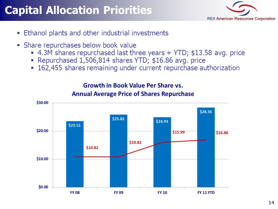 Capital Allocation Priorities Ethanol plants and other industrial investments Share repurchases below book value 4.3M shares repurchased last three ye