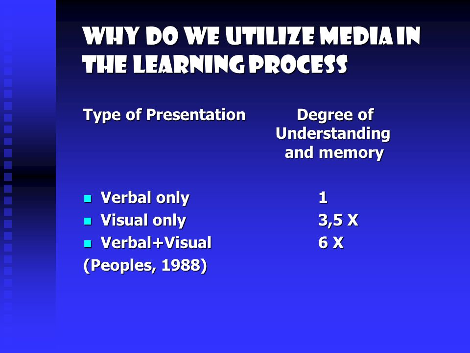 Why do we utilize media in the learning process Type of Presentation Degree of Understanding and memory Verbal only1 Verbal only1 Visual only3,5 X Visual only3,5 X Verbal+Visual6 X Verbal+Visual6 X (Peoples, 1988)