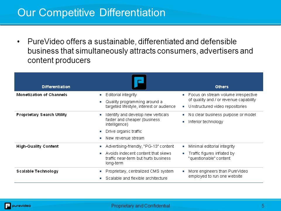 Proprietary and Confidential5 Our Competitive Differentiation PureVideo offers a sustainable, differentiated and defensible business that simultaneously attracts consumers, advertisers and content producers
