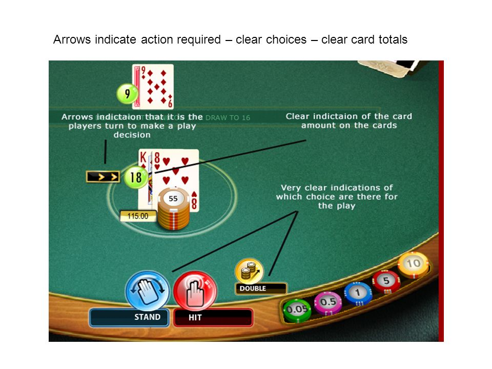 Arrows indicate action required – clear choices – clear card totals