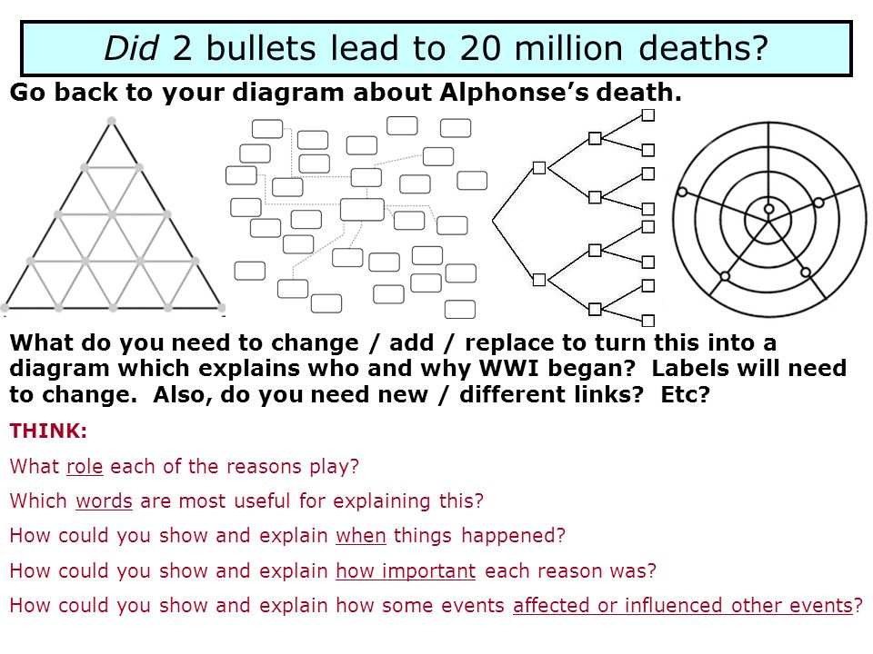 Did 2 bullets lead to 20 million deaths? Go back to your diagram about Alphonses death. What do you need to change / add / replace to turn this into a
