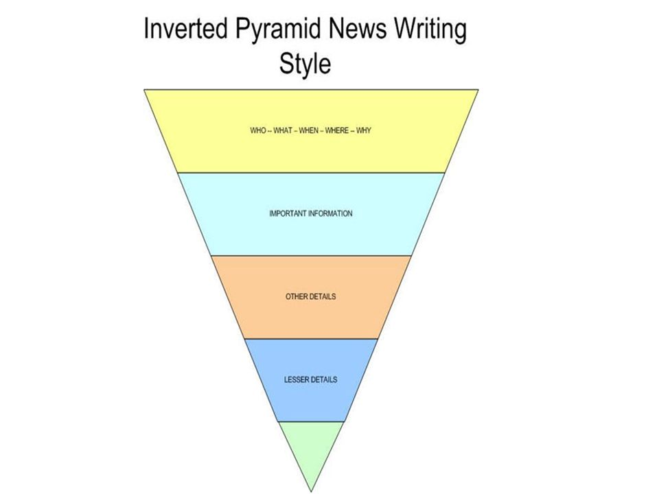 Inverted Pyramid: Origin The format was developed during the Civil War.