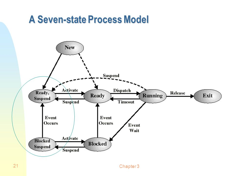 Chapter 3 21 A Seven-state Process Model