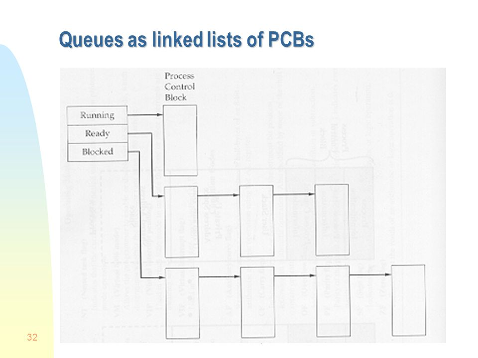 Chapter 3 32 Queues as linked lists of PCBs
