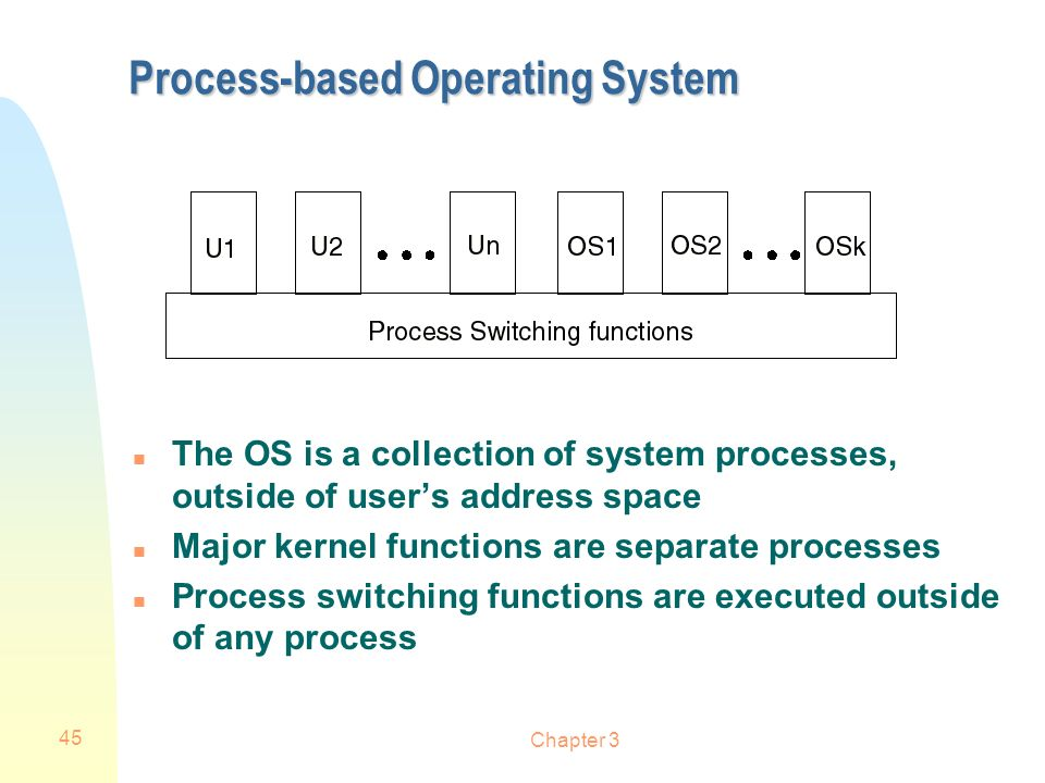 Chapter 3 45 Process-based Operating System n The OS is a collection of system processes, outside of users address space n Major kernel functions are