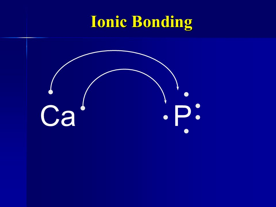 Ionic Bonding All the electrons must be accounted for! All the electrons must be accounted for! CaP